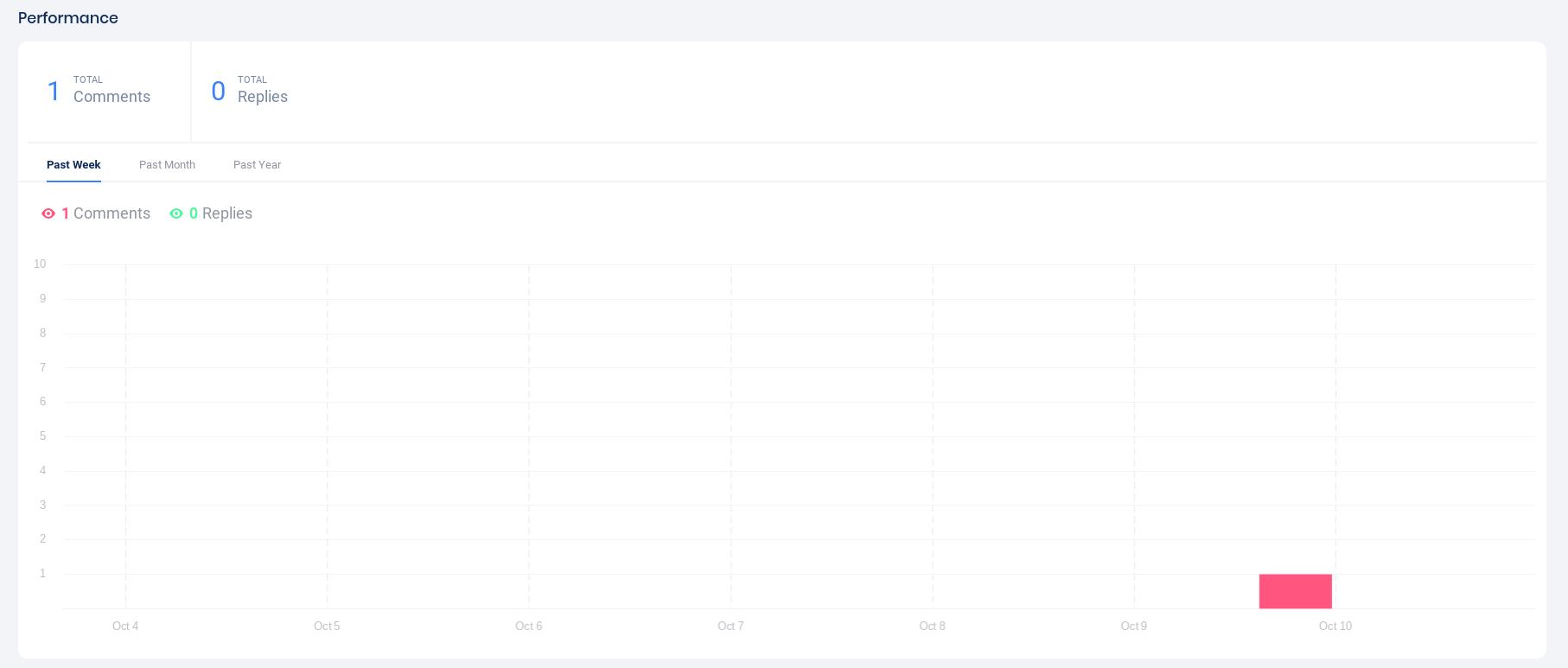 Instagram posts performance graph
